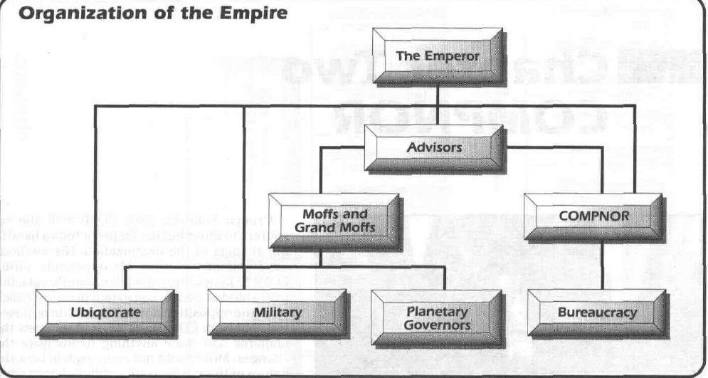 imp-hierarchy