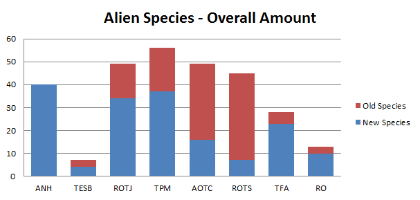 speciesdata-totals